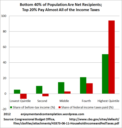 Income, Taxes (2)
