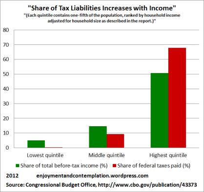Income, Taxes