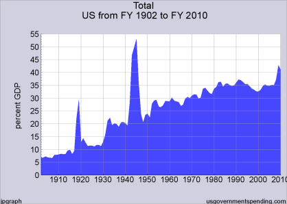 Growth of Government (Combined) over the Twentieth Century