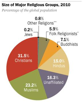 Pew religious groups