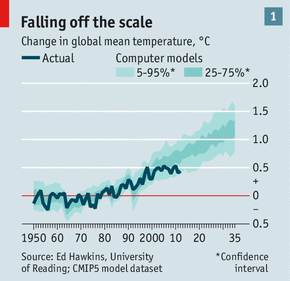 Falling off the scale: projections vs. observed temperatures