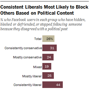 Consistent Liberals Most Likely to Block Others Based on Political Content