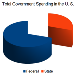Federal vs. state spending