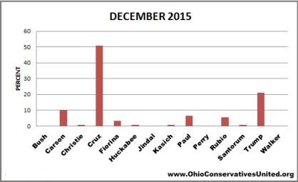 OCU December survey data