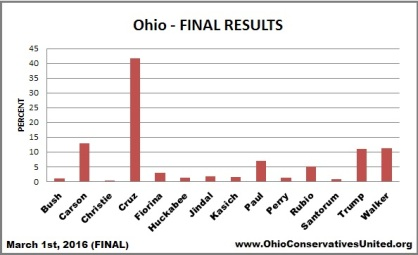 Ohio Final Results, OCU