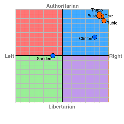 Political Compass, 2016 primaries.png