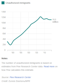 illegal immigration history, NPR