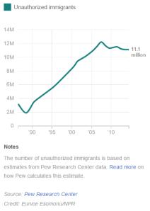 illegal immigration history, NPR