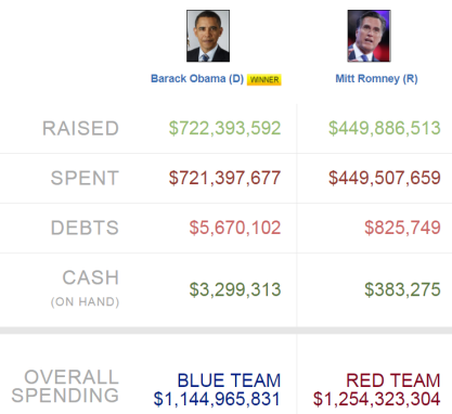 Total money spent and raised in 2012 presidential campaign, Obama vs. Romney
