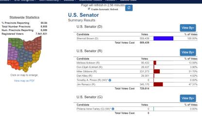 May 2018 Ohio Primary Results, Senate race